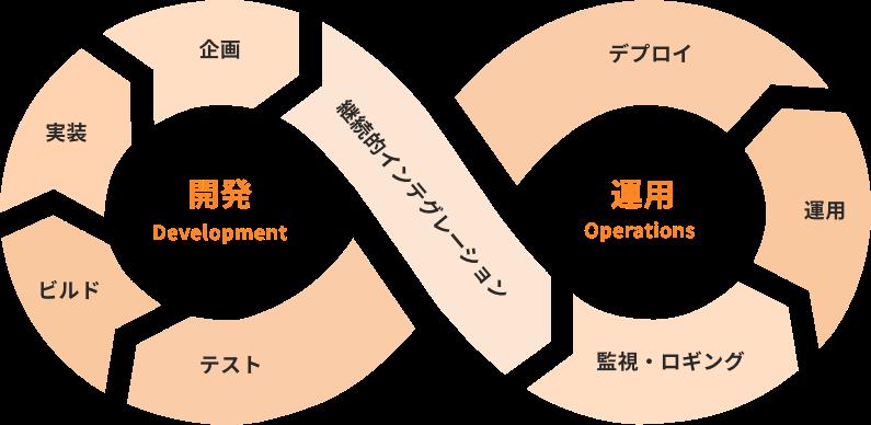 DevOpsのイメージ図