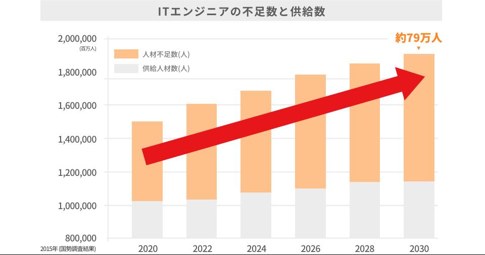 ITエンジニアの不足数と供給数