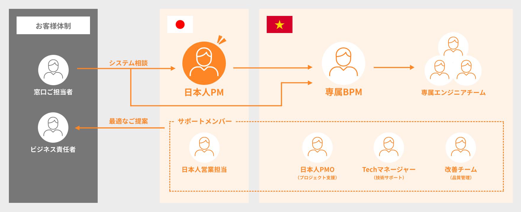 日本・ベトナムで上流工程を支える日本人PM